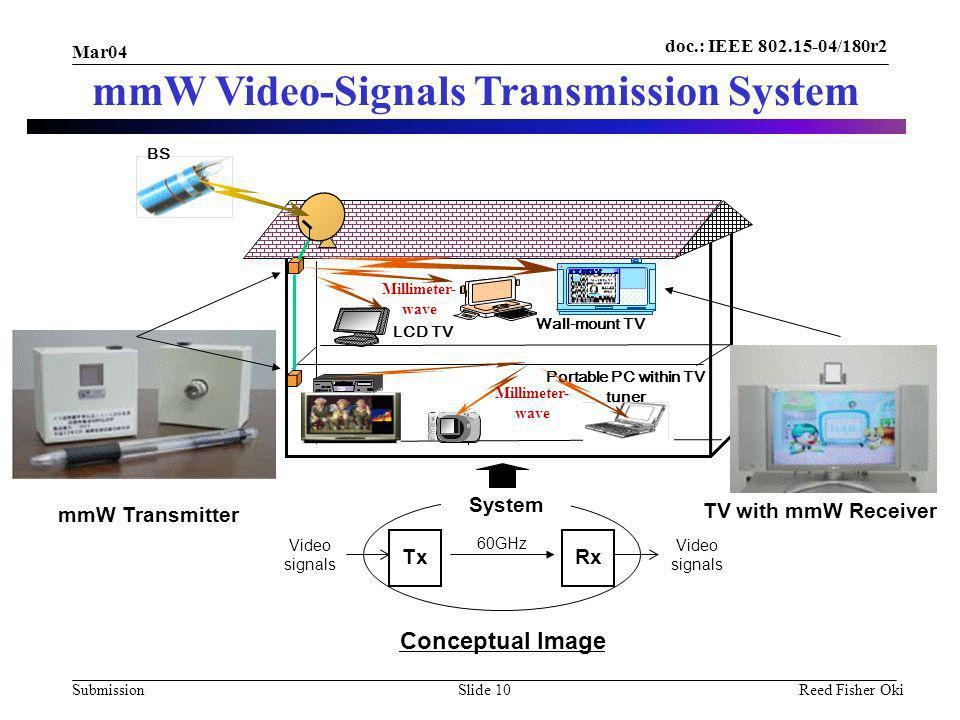 doc.: IEEE /180r2 Submission Mar04 Reed Fisher OkiSlide 10 mmW Video-Signals Transmission System mmW Transmitter TV with mmW Receiver