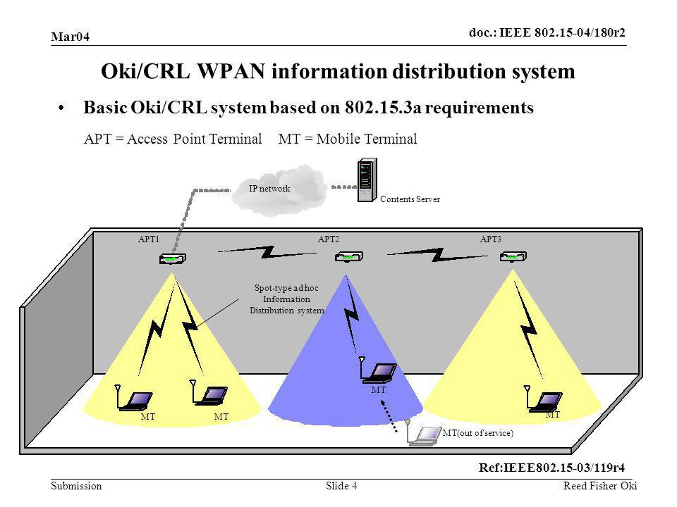 doc.: IEEE 802.15-04/180r2 Submission Mar04 Reed Fisher OkiSlide 4 Basic Oki/CRL system based on 802.15.3a requirements Oki/CRL WPAN information distribution system APT1APT2APT3 MT MT(out of service) MT Contents Server IP network Spot-type ad hoc Information Distribution system MT Ref:IEEE802.15-03/119r4 APT = Access Point Terminal MT = Mobile Terminal