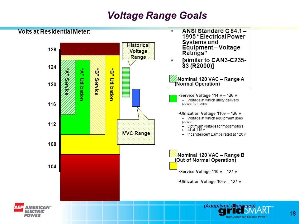 17 KVA Reduction = 325 KVA (8.4%) if pf = 1.0 (4185-3860 ) Estimated Benefits with GE IVVC on Karl Road 12 kV Feeder Demand Reduction = 88 KVA (2.1%)