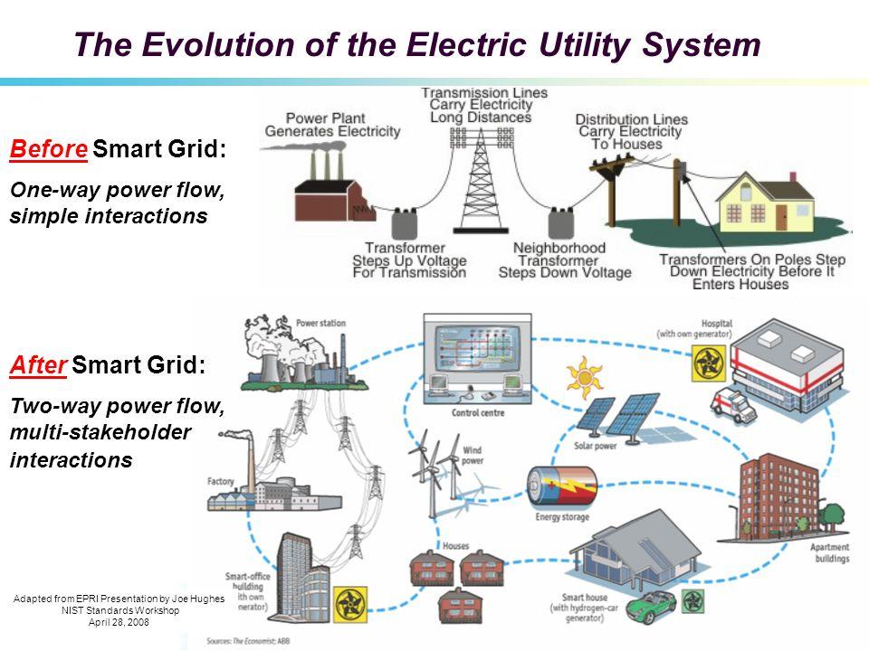 1 AEPs gridSMART sm Strategy & Technologies IEEE Meeting February 24, 2011 Richard Greer