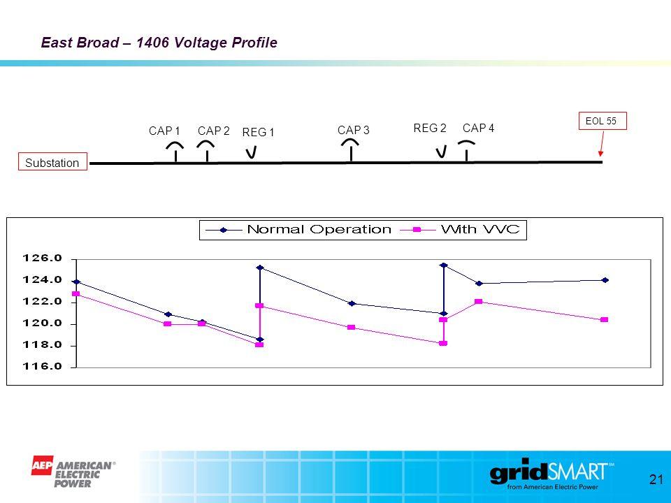 20 East Broad – 1406 Geographic Layout Substation EOL 56 EOL 55 EOL 57 CAP 1 CAP 2 CAP 3 CAP 4 REG 1 REG 2