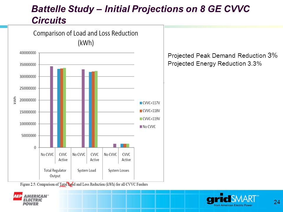 23 East Broad – 1408 Voltage Profile EOL 63 EOL 64 Substation CAP 2 CAP 1