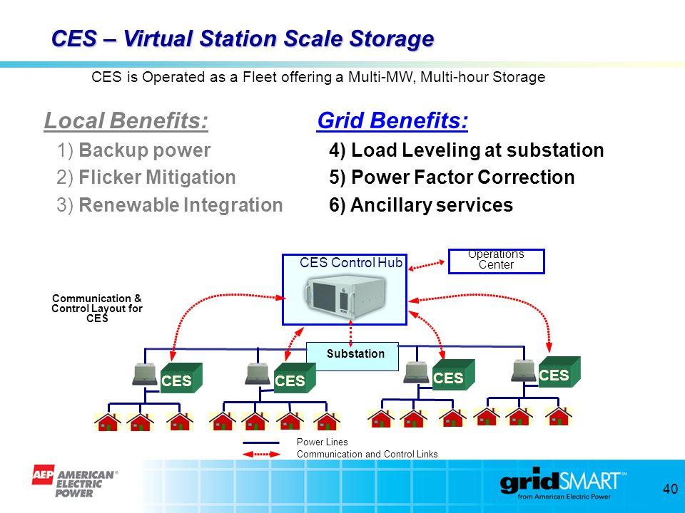39 CES – Virtual Station Scale Storage Local Benefits: 1) Backup power 2) Flicker Mitigation 3) Renewable Integration Substation Power Lines Communica