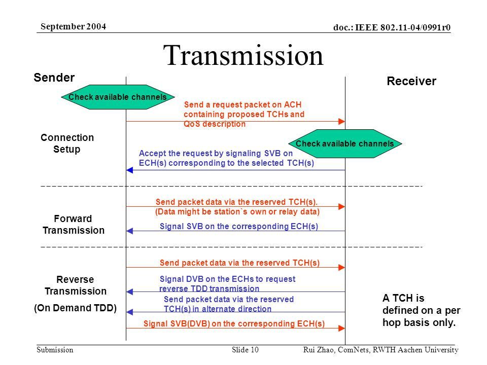 doc.: IEEE /0991r0 Submission September 2004 Rui Zhao, ComNets, RWTH Aachen UniversitySlide 10 Transmission Sender Receiver Forward Transmission Send packet data via the reserved TCH(s).
