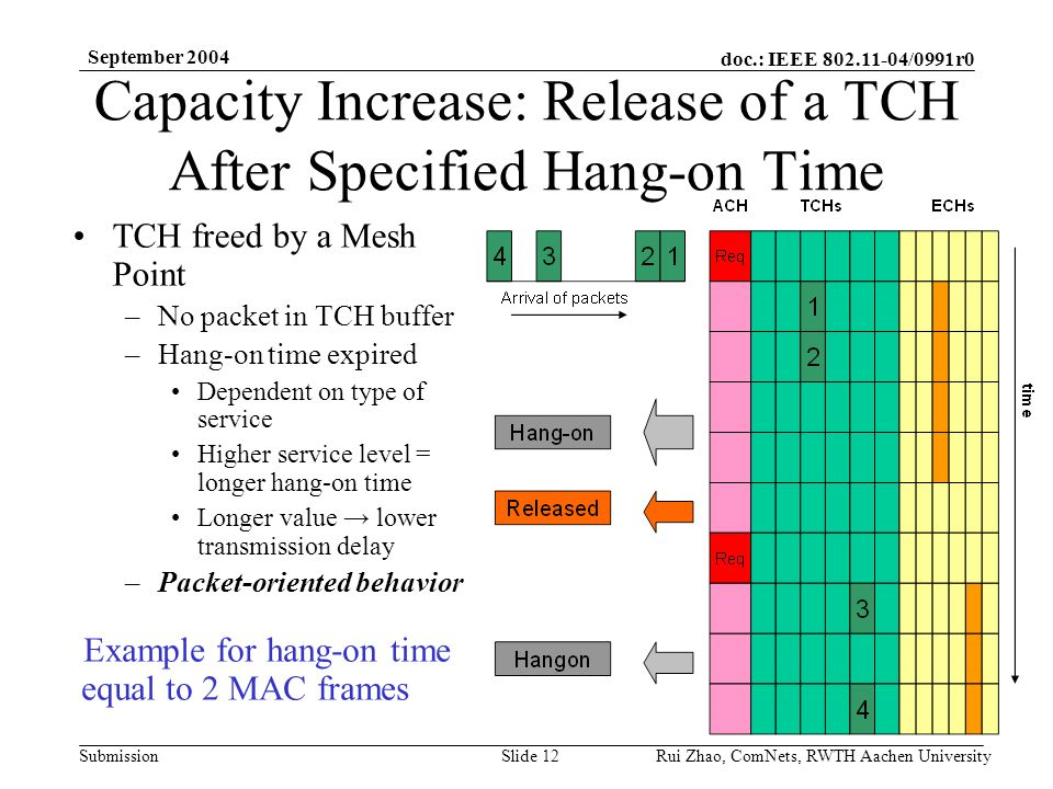 doc.: IEEE /0991r0 Submission September 2004 Rui Zhao, ComNets, RWTH Aachen UniversitySlide 12 Capacity Increase: Release of a TCH After Specified Hang-on Time TCH freed by a Mesh Point –No packet in TCH buffer –Hang-on time expired Dependent on type of service Higher service level = longer hang-on time Longer value lower transmission delay –Packet-oriented behavior Example for hang-on time equal to 2 MAC frames