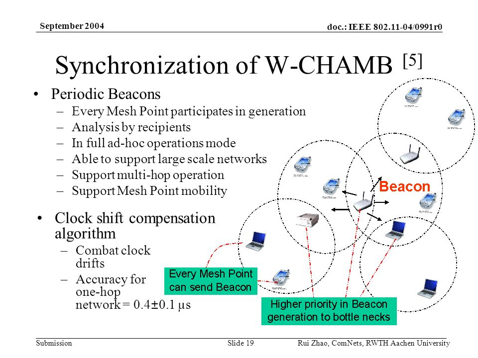 doc.: IEEE /0991r0 Submission September 2004 Rui Zhao, ComNets, RWTH Aachen UniversitySlide 19 Synchronization of W-CHAMB [5] Periodic Beacons –Every Mesh Point participates in generation –Analysis by recipients –In full ad-hoc operations mode –Able to support large scale networks –Support multi-hop operation –Support Mesh Point mobility Clock shift compensation algorithm –Combat clock drifts –Accuracy for one-hop network = 0.4±0.1 µs