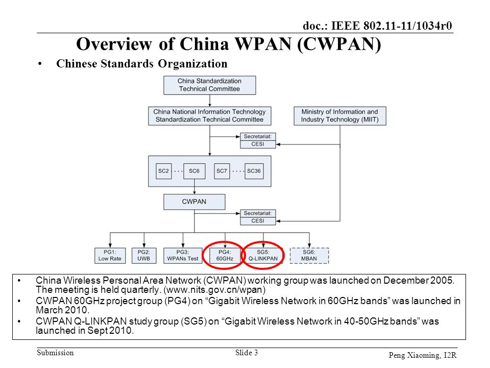 doc.: IEEE 802.11-11/1034r0 Submission Peng Xiaoming, I2R Overview of China WPAN (CWPAN) China Wireless Personal Area Network (CWPAN) working group wa
