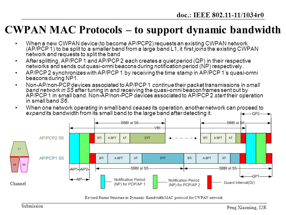 doc.: IEEE 802.11-11/1034r0 Submission Peng Xiaoming, I2R CWPAN MAC Protocols – to support dynamic bandwidth When a new CWPAN device (to become AP/PCP