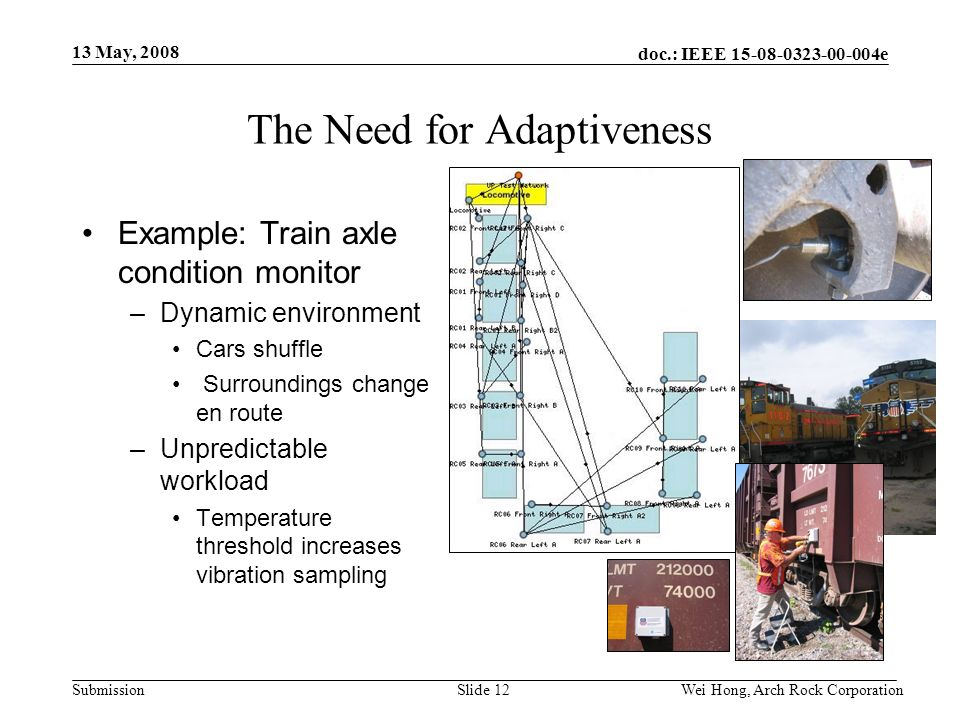 doc.: IEEE 15-08-0323-00-004e Submission 13 May, 2008 Wei Hong, Arch Rock CorporationSlide 12 The Need for Adaptiveness Example: Train axle condition monitor –Dynamic environment Cars shuffle Surroundings change en route –Unpredictable workload Temperature threshold increases vibration sampling
