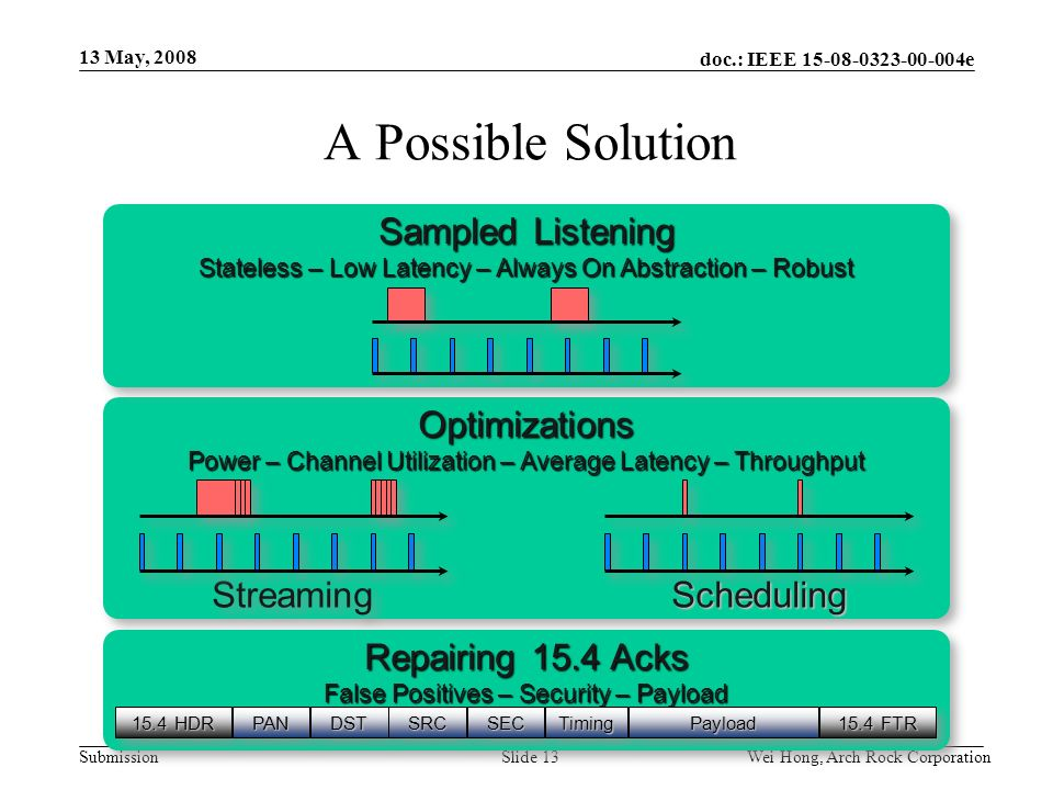 doc.: IEEE 15-08-0323-00-004e Submission 13 May, 2008 Wei Hong, Arch Rock CorporationSlide 13 A Possible Solution Optimizations Power – Channel Utilization – Average Latency – Throughput Optimizations Streaming Scheduling Repairing 15.4 Acks False Positives – Security – Payload Repairing 15.4 Acks False Positives – Security – Payload 15.4 HDR PANPANDSTDSTSRCSRCSECSECTimingTimingPayloadPayload 15.4 FTR Sampled Listening Stateless – Low Latency – Always On Abstraction – Robust Sampled Listening Stateless – Low Latency – Always On Abstraction – Robust