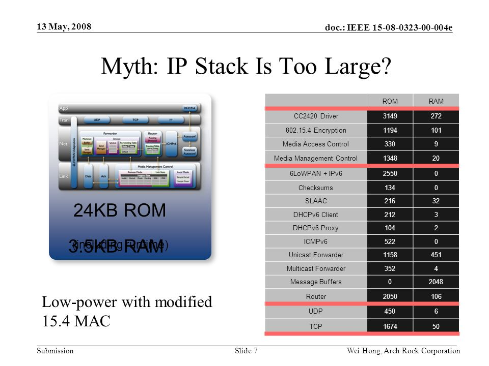 doc.: IEEE 15-08-0323-00-004e Submission 13 May, 2008 Wei Hong, Arch Rock CorporationSlide 7 Myth: IP Stack Is Too Large.