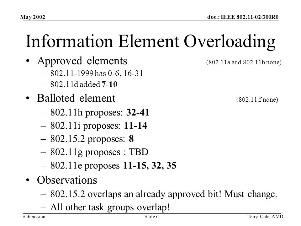 doc.: IEEE 802.11-02/300R0 Submission May 2002 Terry Cole, AMDSlide 17 aCWmin Times The current mixed network model of 802.11g uses two aCWmin times –802.11b stations use 31 slot times –802.11g stations transmitting OFDM sequences use 15 slot times –802.11e has proposals to modify aCWmin from the PHY base time to account for higher and lower priority flows How will this be described to function with 802.11g.