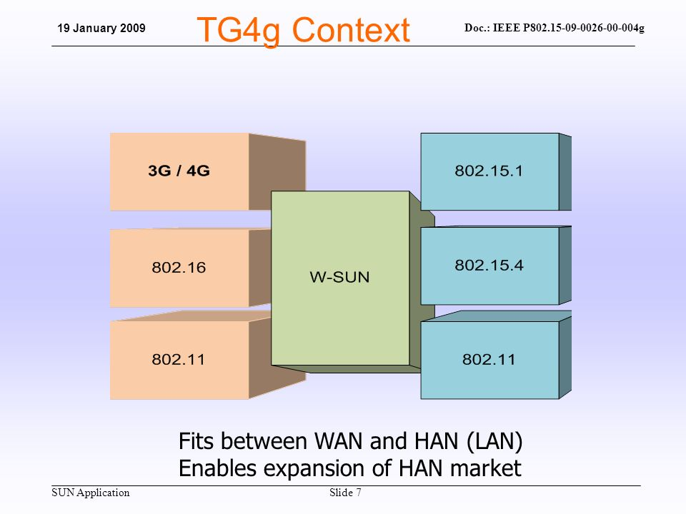 SUN Application Doc.: IEEE P802.15-09-0026-00-004g 19 January 2009 Slide 7 TG4g Context Fits between WAN and HAN (LAN) Enables expansion of HAN market