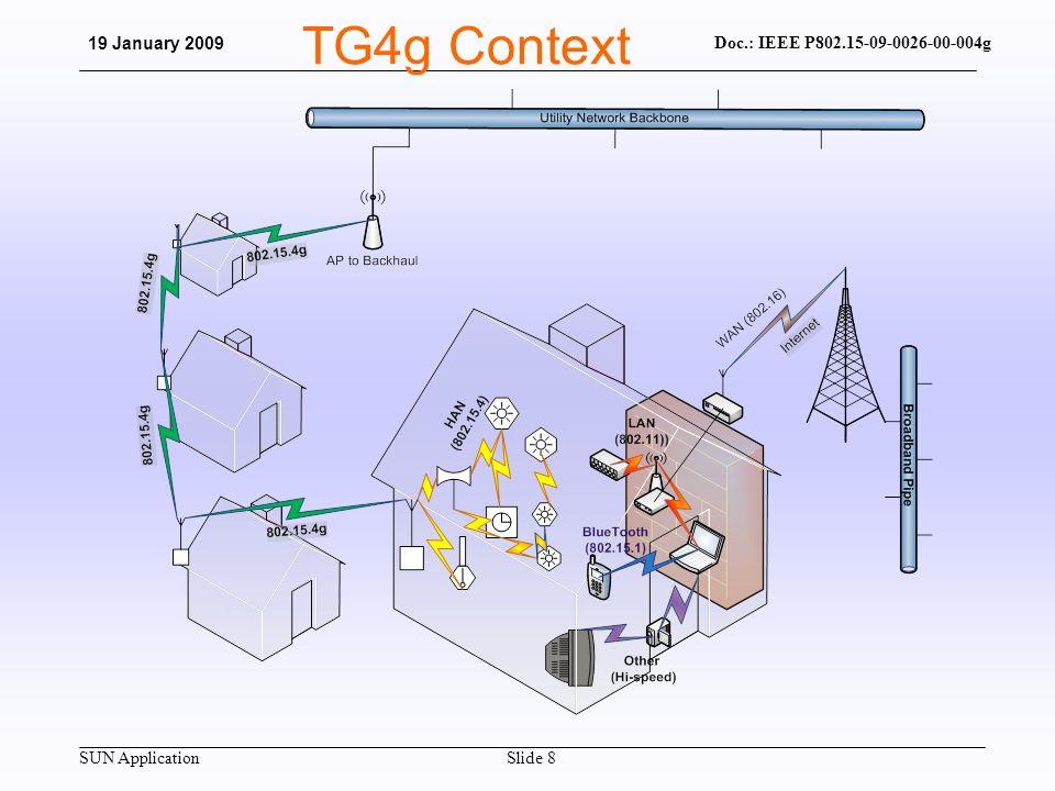 SUN Application Doc.: IEEE P802.15-09-0026-00-004g 19 January 2009 Slide 8 TG4g Context