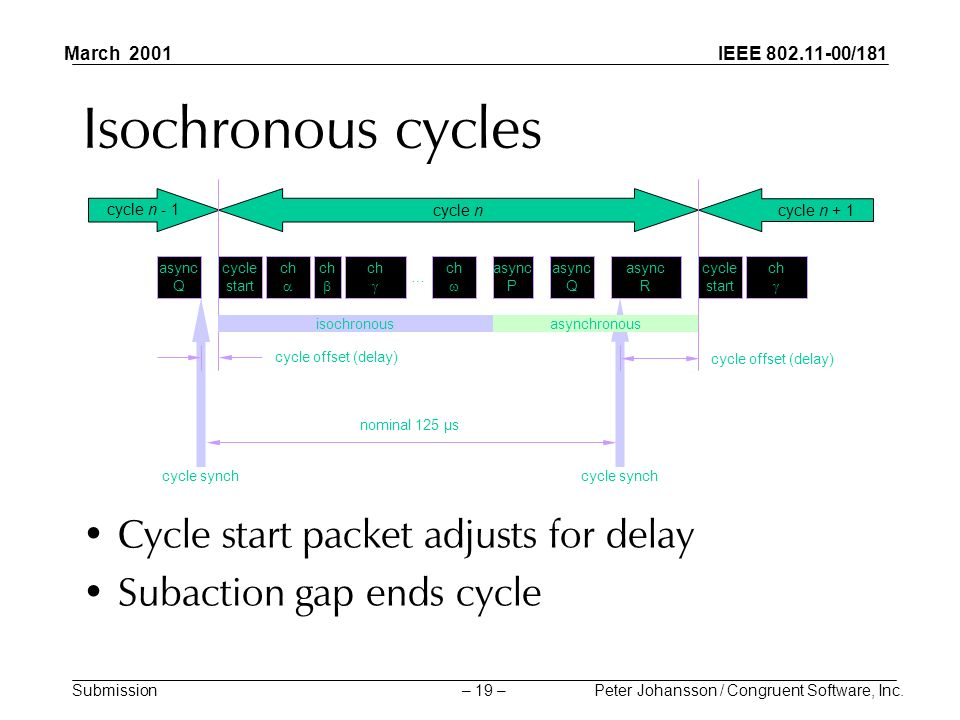 IEEE 802.11-00/181 Submission March 2001 Peter Johansson / Congruent Software, Inc.– 19 – Isochronous cycles Cycle start packet adjusts for delay Subaction gap ends cycle cycle n - 1 cycle n + 1 cycle n cycle start ch … async Q async P async R isochronous asynchronous ch async Q cycle synch nominal 125 µs cycle offset (delay)