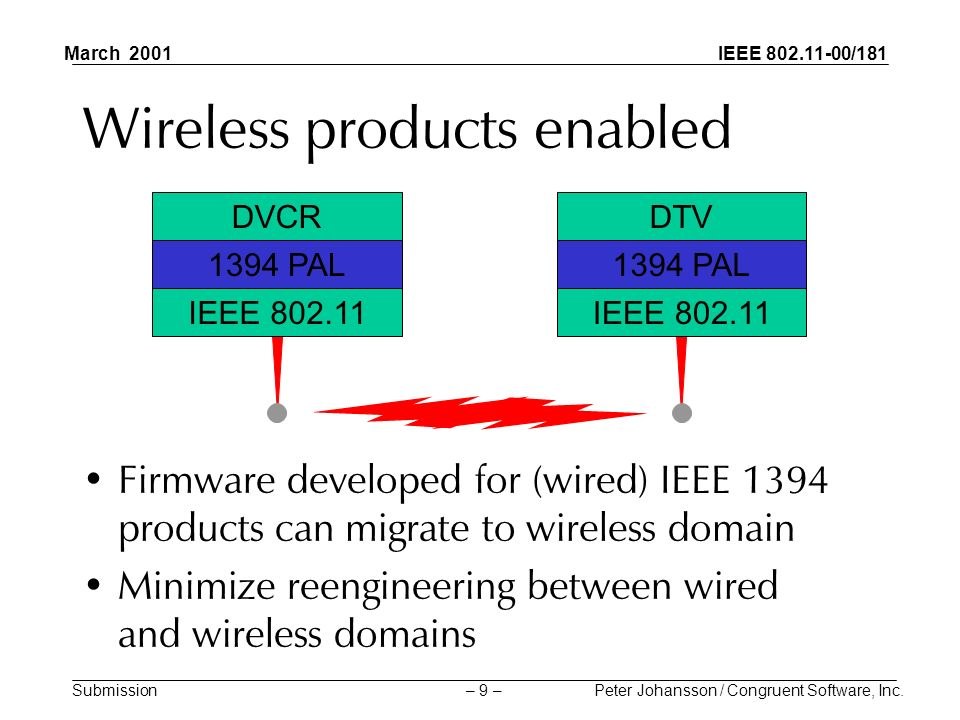 IEEE 802.11-00/181 Submission March 2001 Peter Johansson / Congruent Software, Inc.– 9 – Wireless products enabled Firmware developed for (wired) IEEE 1394 products can migrate to wireless domain Minimize reengineering between wired and wireless domains IEEE 802.11 DVCR 1394 PAL IEEE 802.11 DTV 1394 PAL