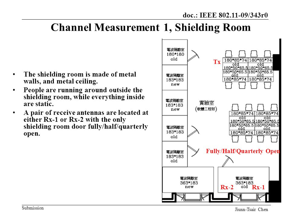 doc.: IEEE 802.11-09/343r0 Submission Channel Measurement 1, Shielding Room The shielding room is made of metal walls, and metal ceiling.