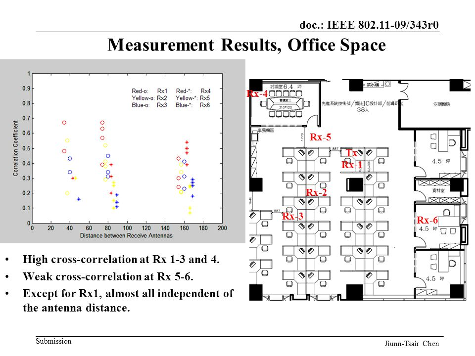 doc.: IEEE 802.11-09/343r0 Submission High cross-correlation at Rx 1-3 and 4.
