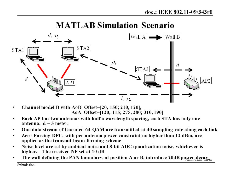 doc.: IEEE 802.11-09/343r0 Submission MATLAB Simulation Scenario Channel model B with AoD_Offset=[20, 150; 210, 120], AoA_Offset=[120, 115; 275, 280; 310, 190] Each AP has two antennas with half a wavelength spacing, each STA has only one antenna.