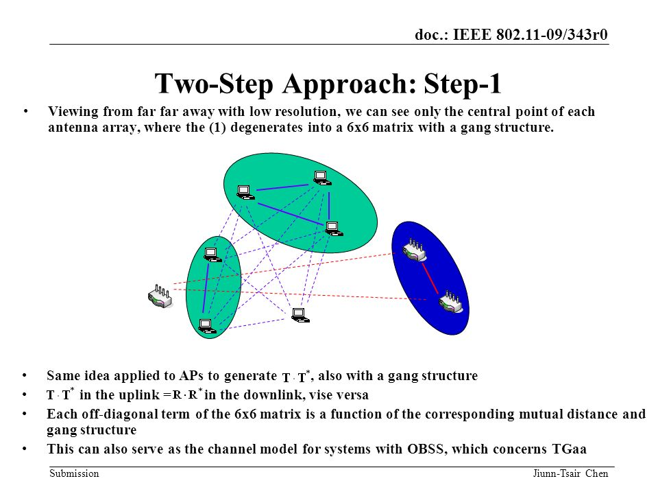 doc.: IEEE 802.11-09/343r0 Submission Same idea applied to APs to generate, also with a gang structure in the uplink = in the downlink, vise versa Eac