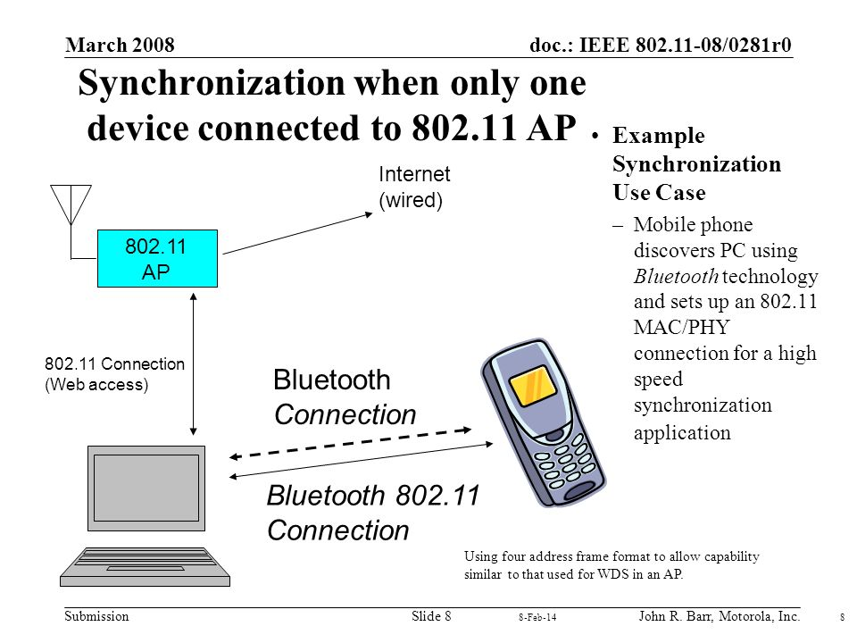 doc.: IEEE 802.11-08/0281r0 Submission March 2008 John R.