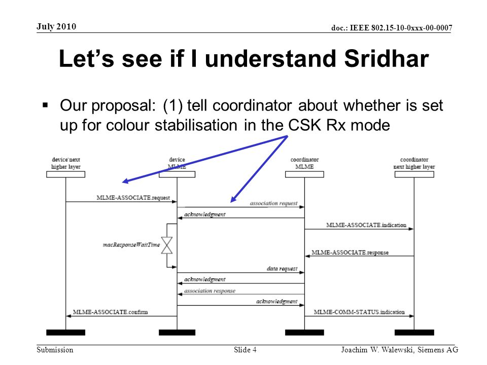 doc.: IEEE 802.15-10-0xxx-00-0007 Submission July 2010 Joachim W. Walewski, Siemens AGSlide 4 Lets see if I understand Sridhar Our proposal: (1) tell