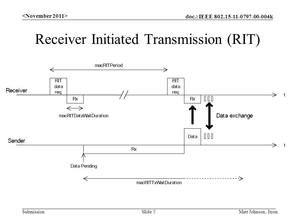 doc.: IEEE 802.15-11-0797-00-004k Submission Receiver Initiated Transmission (RIT) Matt Johnson, ItronSlide 5