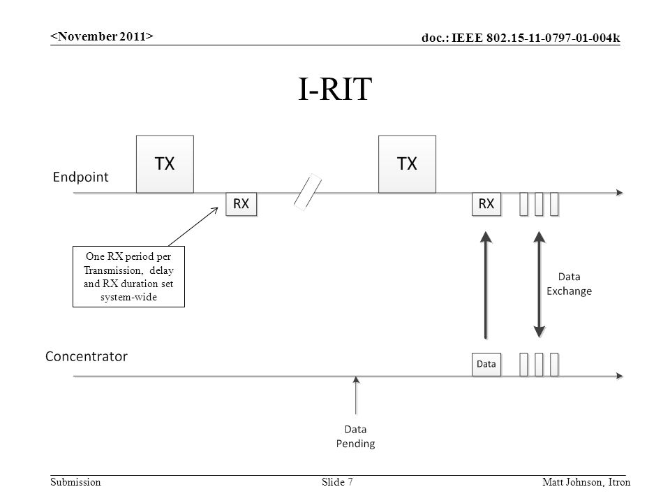doc.: IEEE k Submission I-RIT Matt Johnson, ItronSlide 7 One RX period per Transmission, delay and RX duration set system-wide