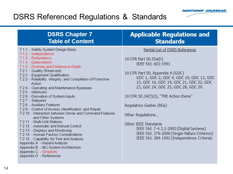 DSRS Referenced Regulations & Standards 14 DSRS Chapter 7 Table of Content Applicable Regulations and Standards Safety System Design Basis Independence Redundancy Determinism Diversity and Defense-in-Depth Quality (Reserved) Equipment Qualification Reliability, Integrity, and Completion of Protective Action Operating and Maintenance Bypasses Interlocks Derivation of System Inputs Setpoints Auxiliary Features Control of Access, Identification, and Repair Interaction between Sense and Command Features and Other Systems Multi-Unit Stations Automatic and Manual Control Displays and Monitoring Human Factors Considerations Capability for Test and Analysis Appendix A - Hazard Analysis Appendix B - I&C System Architecture Appendix C - Simplicity Appendix D - References Partial List of DSRS References 10 CFR Part 50.55a(h) IEEE Std.