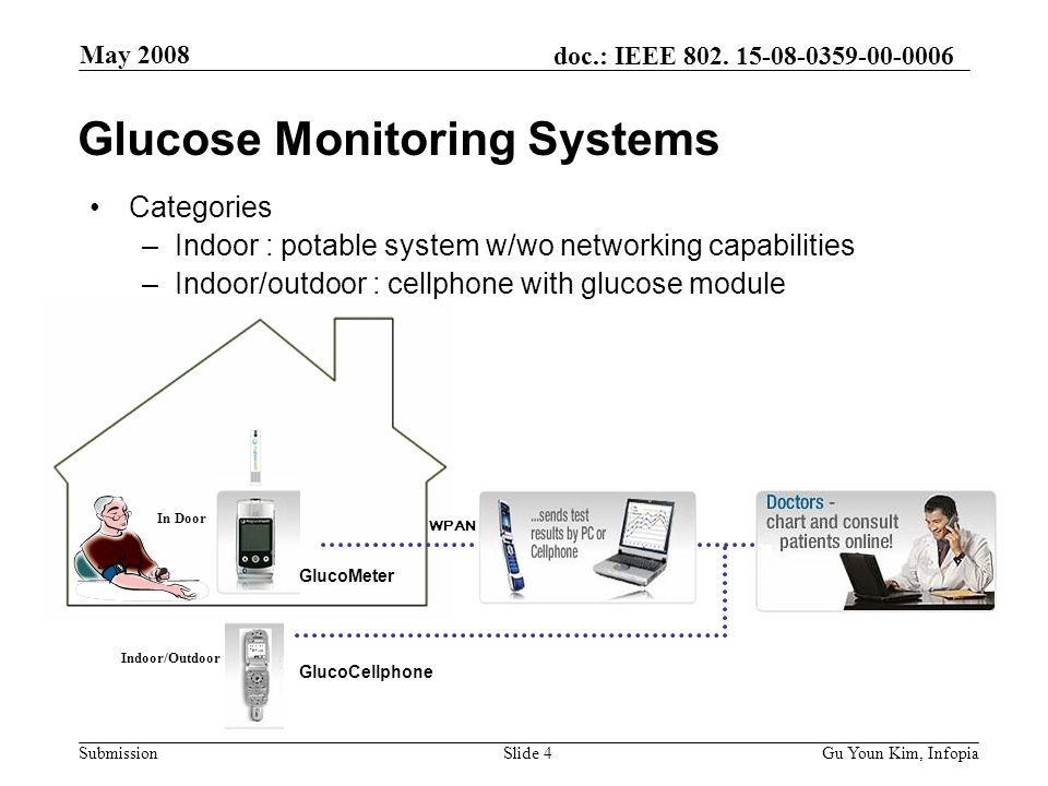 doc.: IEEE 802. 15-08-0359-00-0006 Submission May 2008 Gu Youn Kim, InfopiaSlide 4 WPAN In Door Indoor/Outdoor Glucose Monitoring Systems Categories –