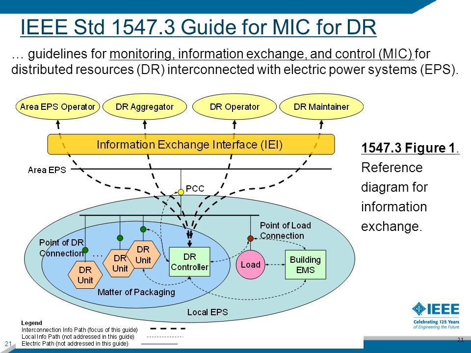 21 IEEE Std 1547.3 Guide for MIC for DR … guidelines for monitoring, information exchange, and control (MIC) for distributed resources (DR) interconne