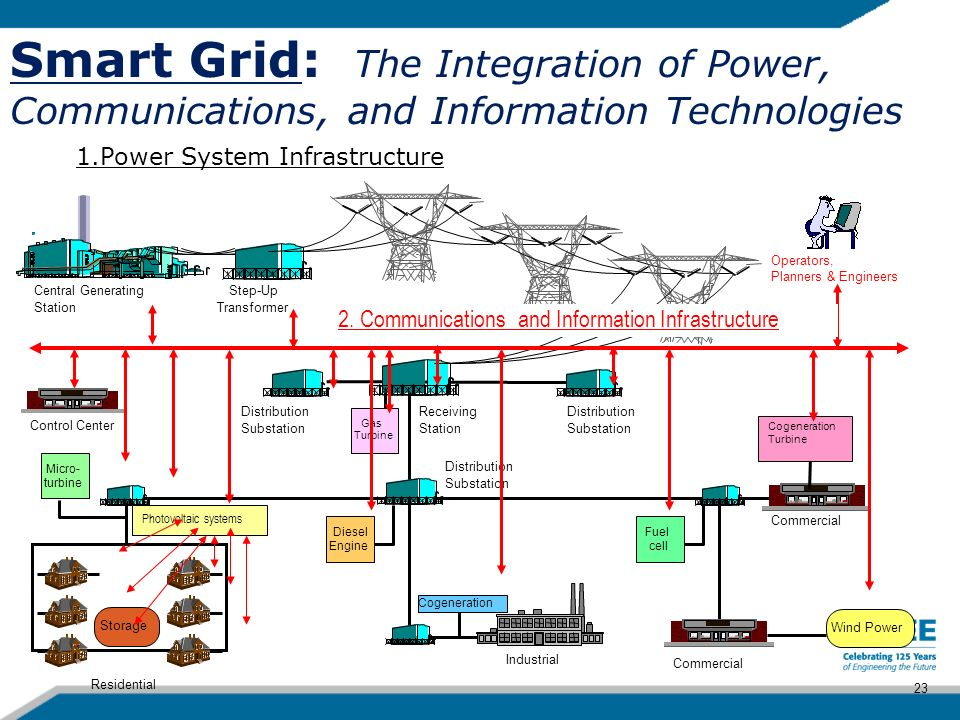 Smart Grid: The Integration of Power, Communications, and Information Technologies Photovoltaic systems Central Generating Station Step-Up Transformer