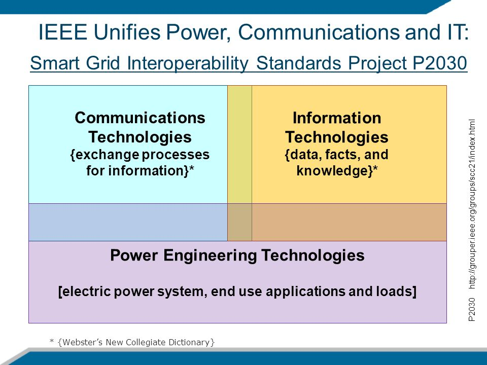 IEEE Unifies Power, Communications and IT: Smart Grid Interoperability Standards Project P2030 P2030 http://grouper.ieee.org/groups/scc21/index.html C