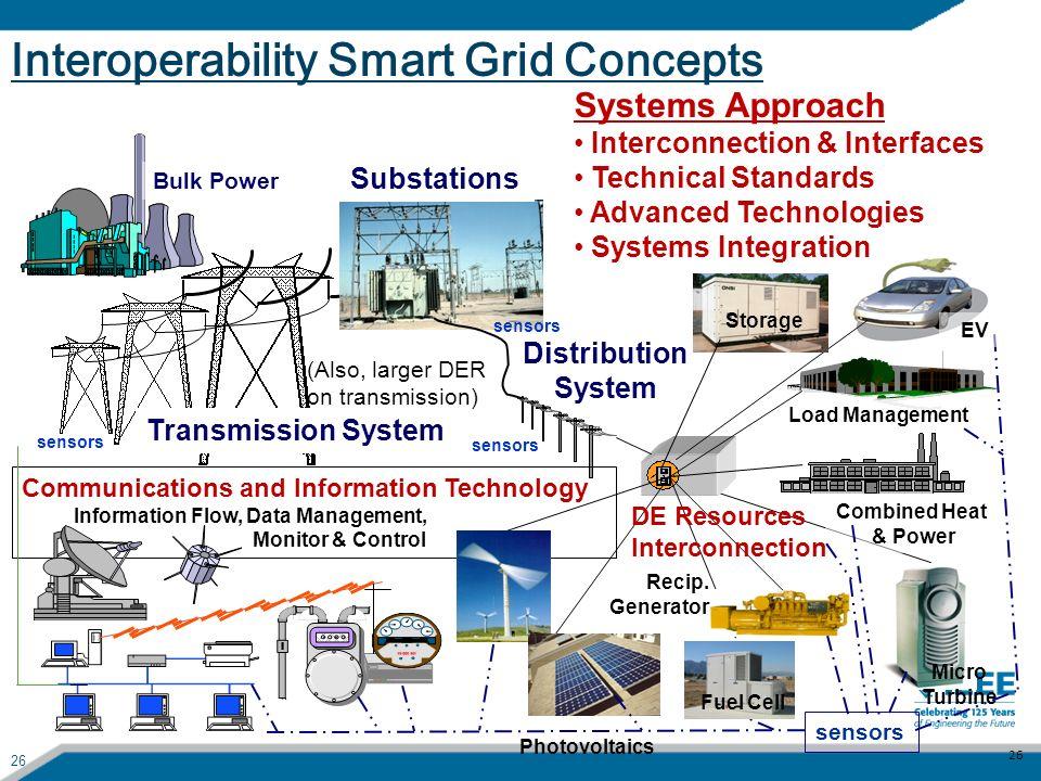 26 Interoperability Smart Grid Concepts 26