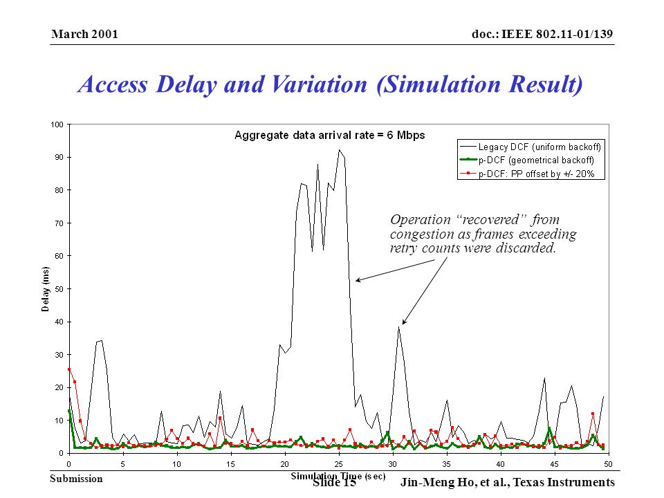 March 2001 Jin-Meng Ho, et al., Texas InstrumentsSlide 15 doc.: IEEE 802.11-01/139 Submission Operation recovered from congestion as frames exceeding retry counts were discarded.