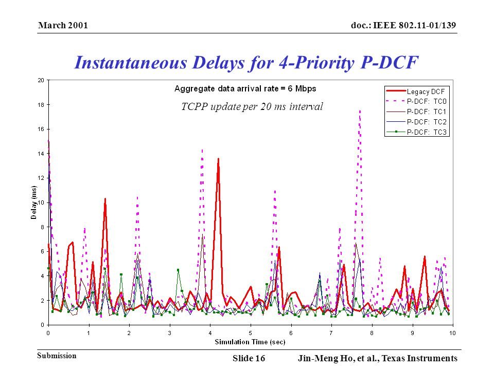 March 2001 Jin-Meng Ho, et al., Texas InstrumentsSlide 16 doc.: IEEE 802.11-01/139 Submission TCPP update per 20 ms interval Instantaneous Delays for 4-Priority P-DCF