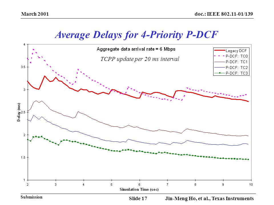 March 2001 Jin-Meng Ho, et al., Texas InstrumentsSlide 17 doc.: IEEE 802.11-01/139 Submission TCPP update per 20 ms interval Average Delays for 4-Prio