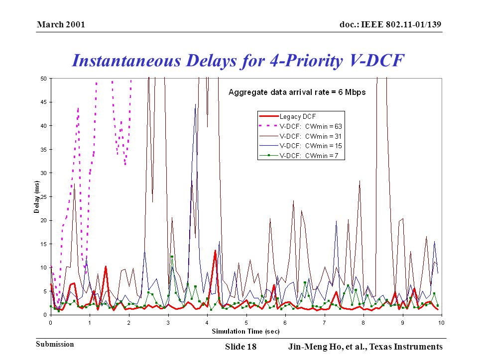 March 2001 Jin-Meng Ho, et al., Texas InstrumentsSlide 18 doc.: IEEE 802.11-01/139 Submission Instantaneous Delays for 4-Priority V-DCF