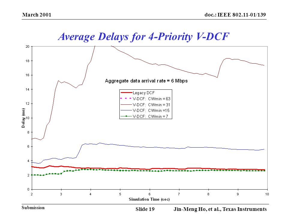 March 2001 Jin-Meng Ho, et al., Texas InstrumentsSlide 19 doc.: IEEE 802.11-01/139 Submission Average Delays for 4-Priority V-DCF