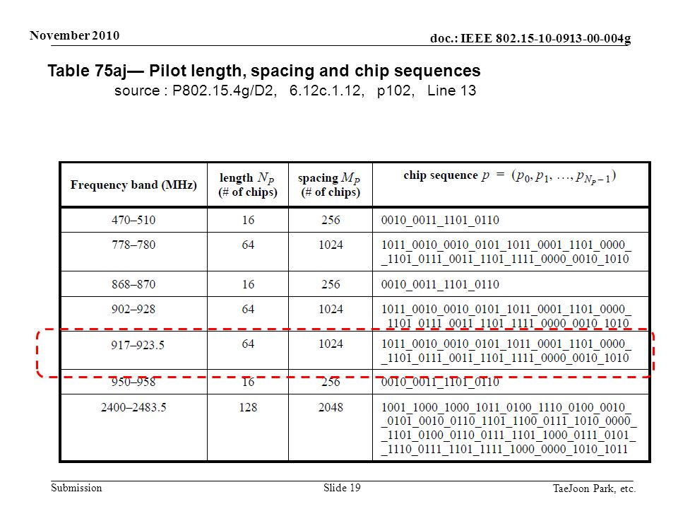 doc.: IEEE 802.15-10-0913-00-004g Submission November 2010 TaeJoon Park, etc. Slide 19 Table 75aj Pilot length, spacing and chip sequences source : P8