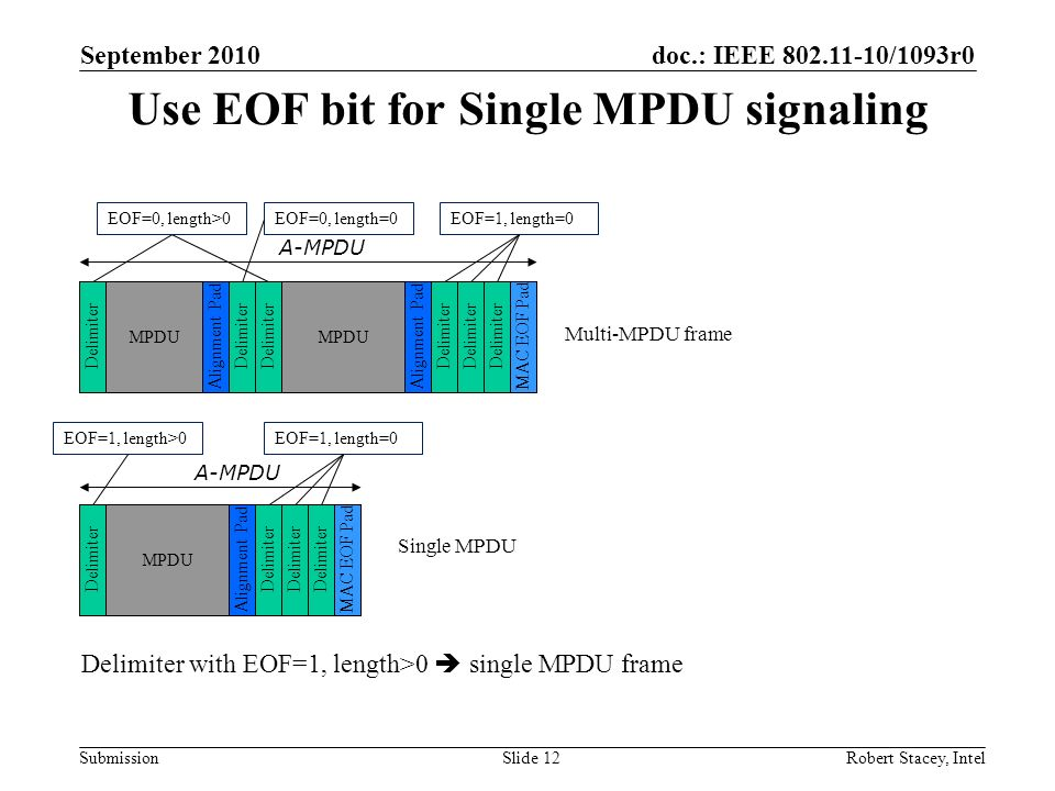 doc.: IEEE 802.11-10/1093r0 Submission Use EOF bit for Single MPDU signaling September 2010 Robert Stacey, IntelSlide 12 Delimiter MPDU Alignment PadD