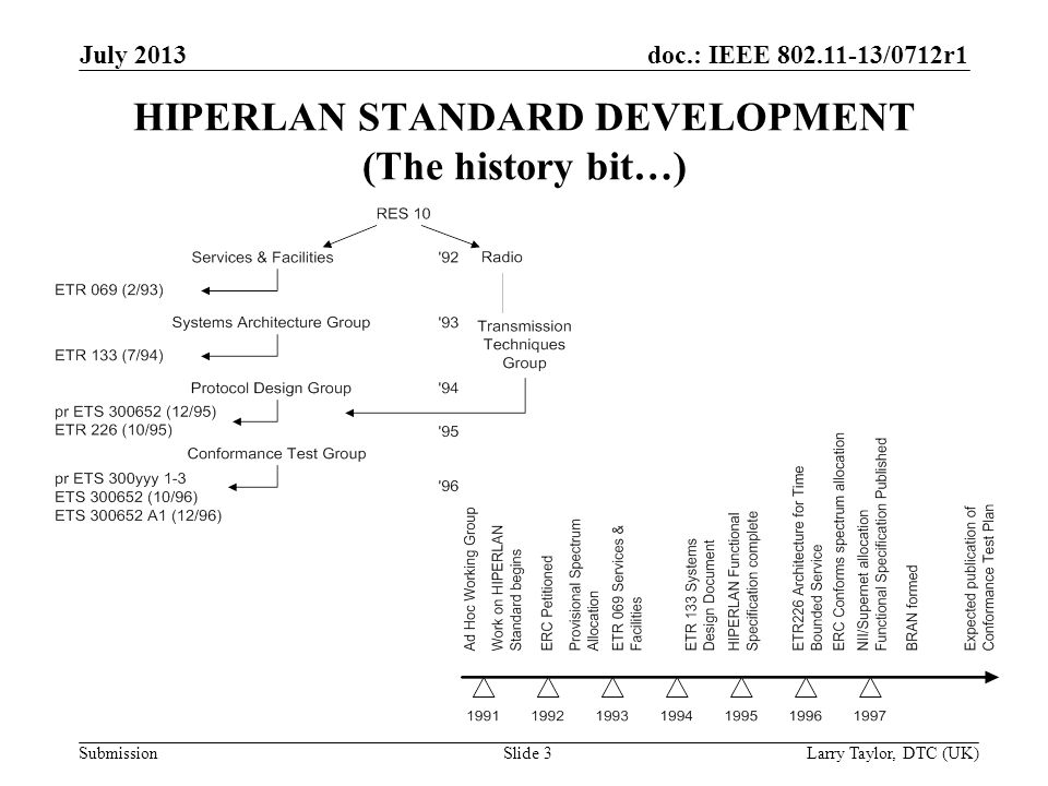 doc.: IEEE 802.11-13/0712r1 Submission July 2013 Larry Taylor, DTC (UK)Slide 3 HIPERLAN STANDARD DEVELOPMENT (The history bit…)