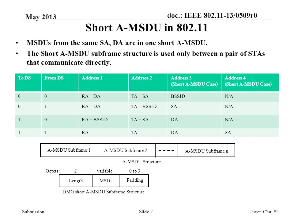 doc.: IEEE /0509r0 Submission Short A-MSDU in MSDUs from the same SA, DA are in one short A-MSDU.