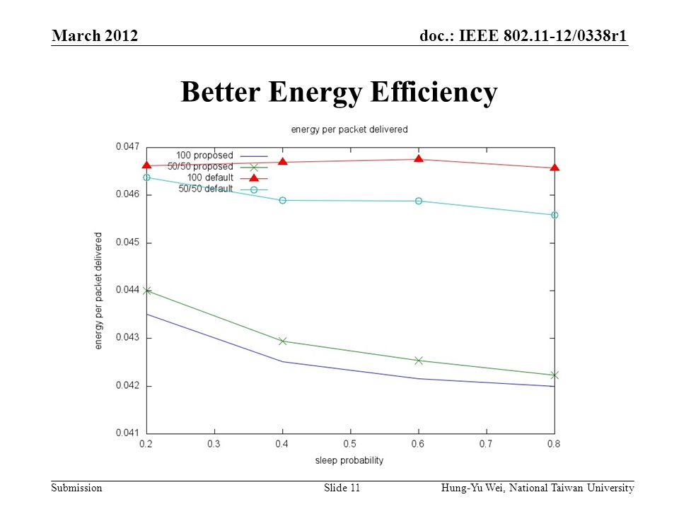 doc.: IEEE 802.11-12/0338r1 Submission Better Energy Efficiency March 2012 Hung-Yu Wei, National Taiwan UniversitySlide 11