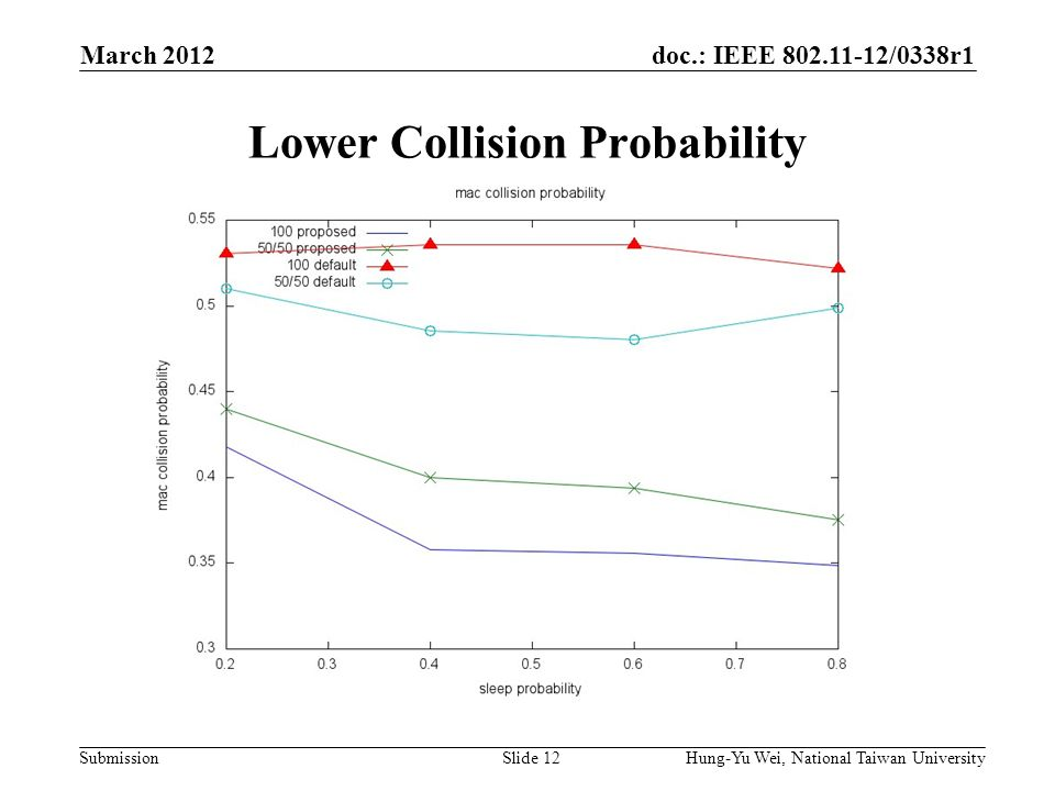 doc.: IEEE 802.11-12/0338r1 Submission Lower Collision Probability March 2012 Hung-Yu Wei, National Taiwan UniversitySlide 12