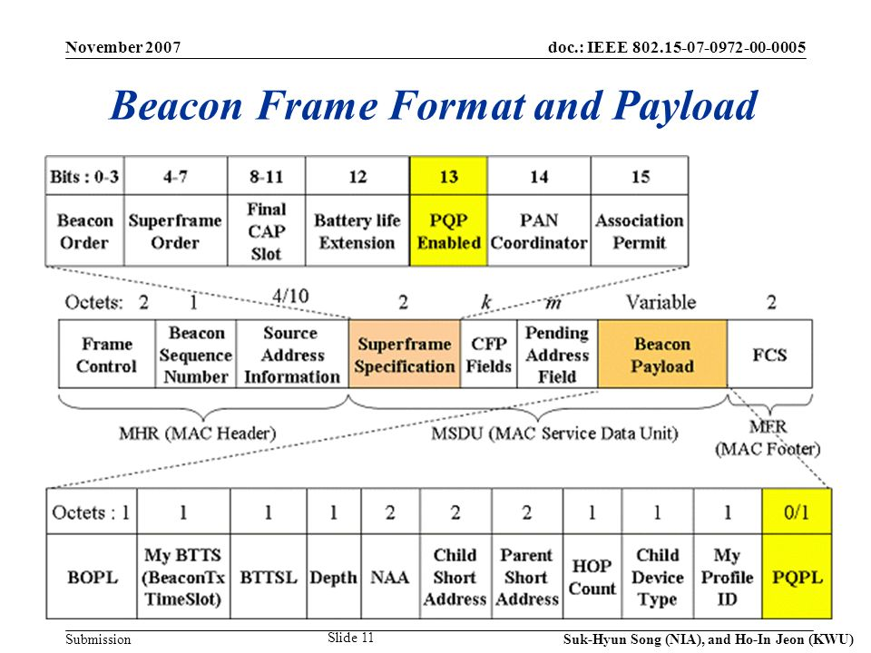 doc.: IEEE Submission November 2007 Suk-Hyun Song (NIA), and Ho-In Jeon (KWU) Slide 11 Beacon Frame Format and Payload