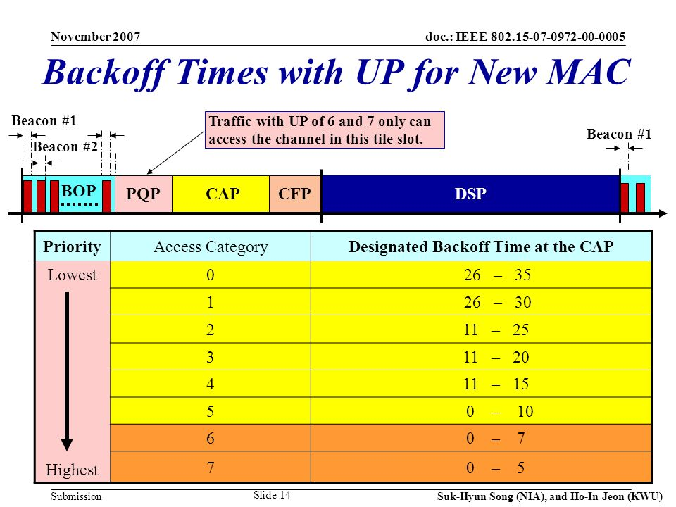 doc.: IEEE Submission November 2007 Suk-Hyun Song (NIA), and Ho-In Jeon (KWU) Slide 14 Backoff Times with UP for New MAC PriorityAccess CategoryDesignated Backoff Time at the CAP Lowest Highest 026 – – – – – – – – 5 BOP CAPCFP DSP Beacon #1 Beacon #2 Traffic with UP of 6 and 7 only can access the channel in this tile slot.