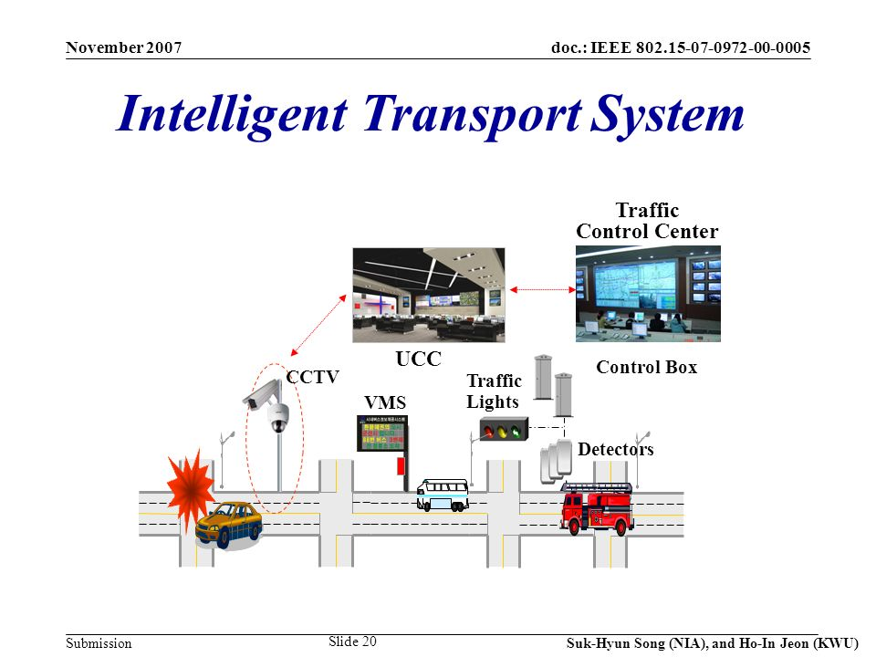 doc.: IEEE 802.15-07-0972-00-0005 Submission November 2007 Suk-Hyun Song (NIA), and Ho-In Jeon (KWU) Slide 20 Detectors Traffic Lights VMS CCTV Control Box UCC Traffic Control Center Intelligent Transport System