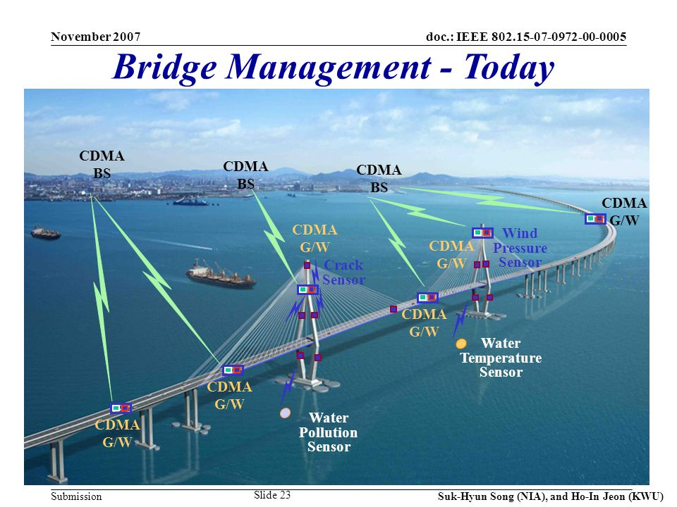 doc.: IEEE Submission November 2007 Suk-Hyun Song (NIA), and Ho-In Jeon (KWU) Slide 23 Bridge Management - Today CDMA G/W Water Pollution Sensor Water Temperature Sensor Wind Pressure Sensor CDMA BS CDMA G/W Crack Sensor CDMA G/W CDMA BS