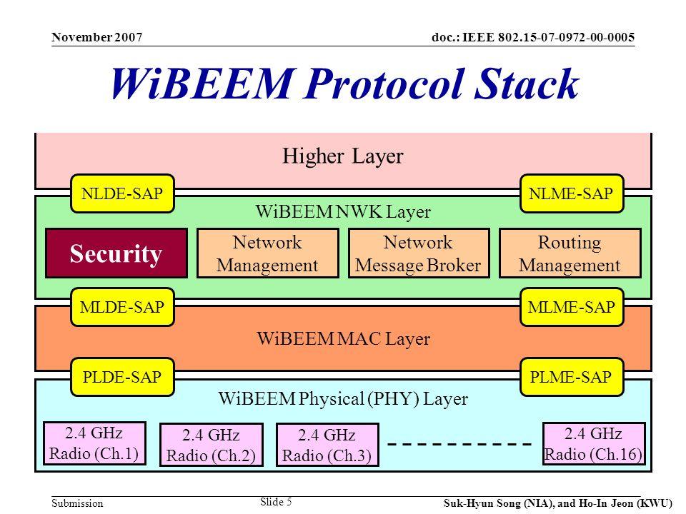 doc.: IEEE 802.15-07-0972-00-0005 Submission November 2007 Suk-Hyun Song (NIA), and Ho-In Jeon (KWU) Slide 16 NWK General Frame Format Octets: 2 0/1 Frame Control 220/2 Target Address Origi- nator Address Max.